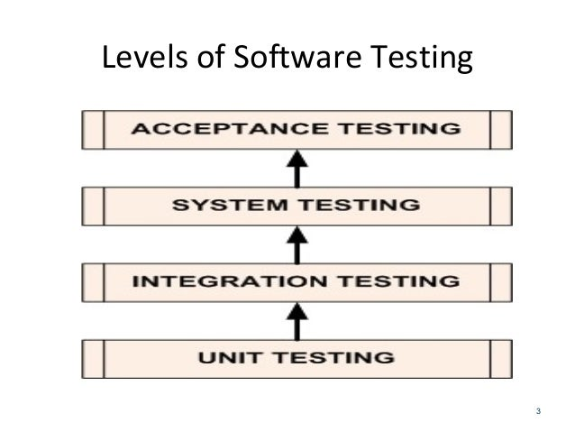 different type of software Characteristics and classification of software types of software maintenance software maintenance in software what are the different methods used to.