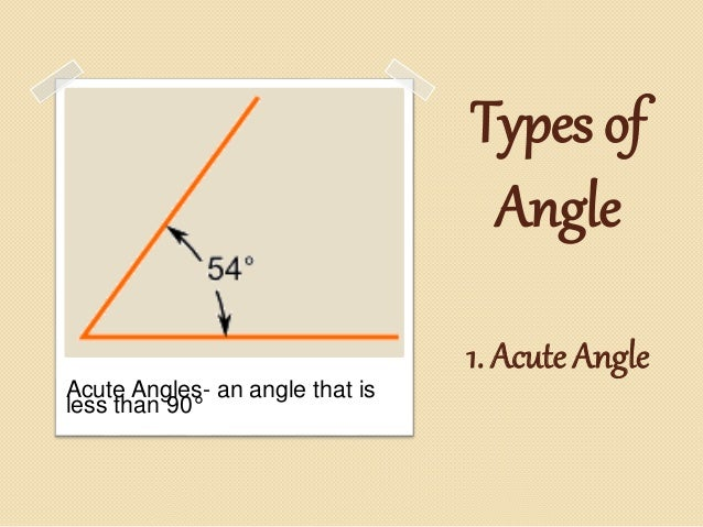 Different types and parts of an angle