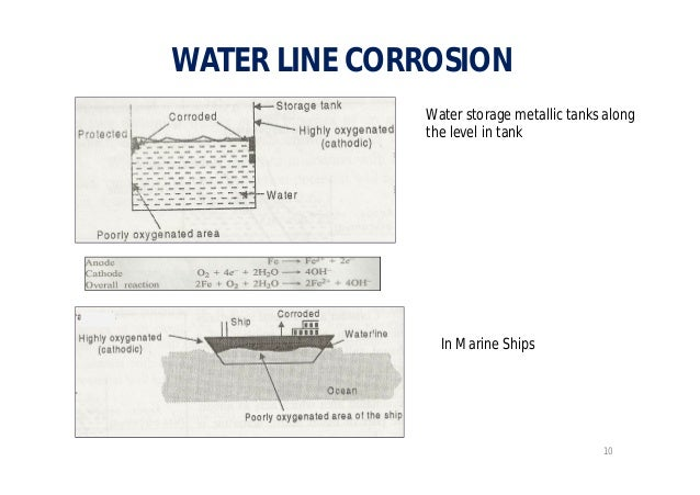 Different types of corrosion for Different types of water lines