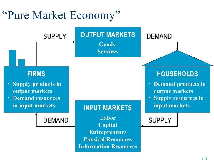 Different market systems economics book