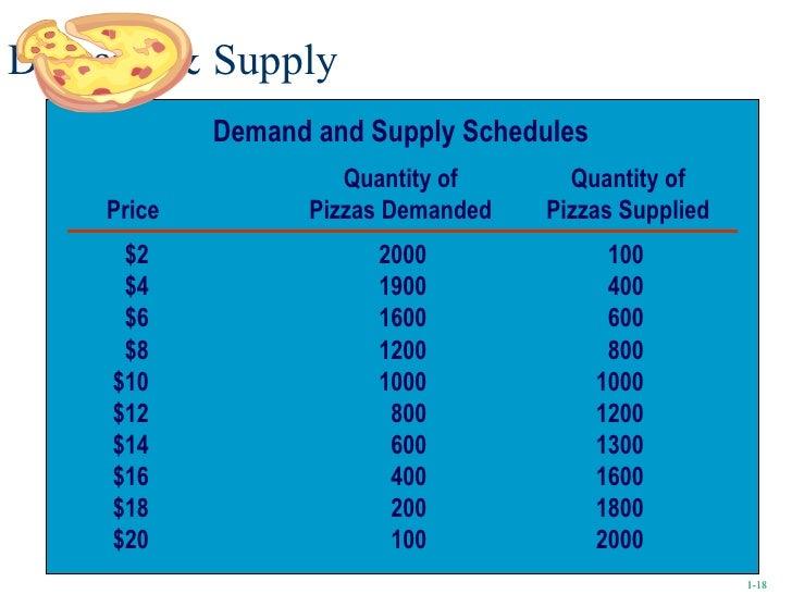 Demand & Supply 1- 1- Demand and Supply Schedules Quantity of Quantity of Price Pizzas Demanded Pizzas Supplied $2 2000 10...