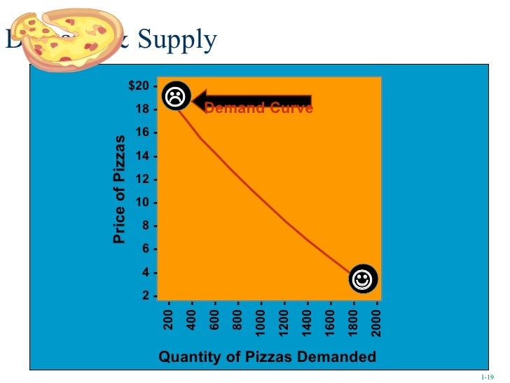 Demand & Supply Quantity of Pizzas Demanded Price of Pizzas Demand Curve   1- 1- 200 - 400 - 600 - 800 - 1000 - 1200 - 1...