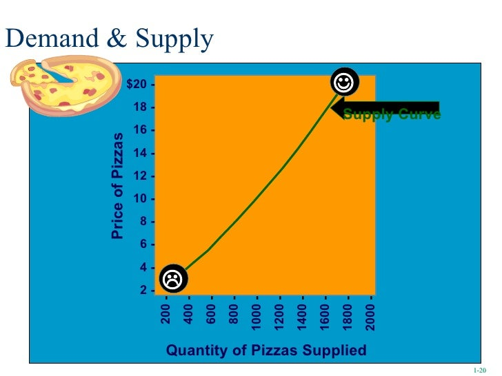 Demand & Supply Quantity of Pizzas Supplied Supply Curve   1- 1- 200  - 400  - 600  - 800  - 1000  - 1200  - 1400  - 160...