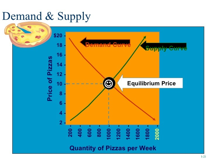 Demand & Supply Quantity of Pizzas per Week Demand Curve Supply Curve Equilibrium Price  1- 1- 200 - 400  - 600  - 800  -...