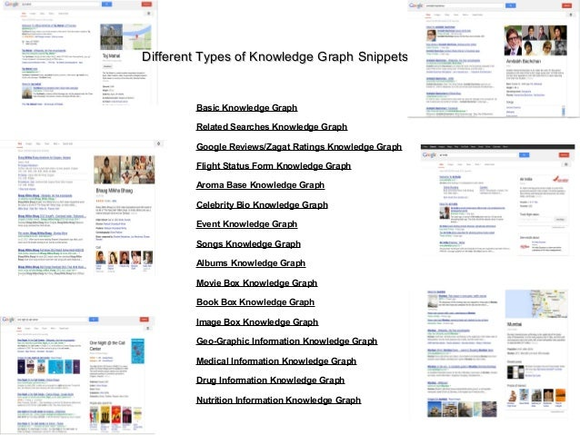 Different Types of Knowledge Graph SnippetsDifferent Types of Knowledge Graph Snippets Basic Knowledge Graph Related Searc...