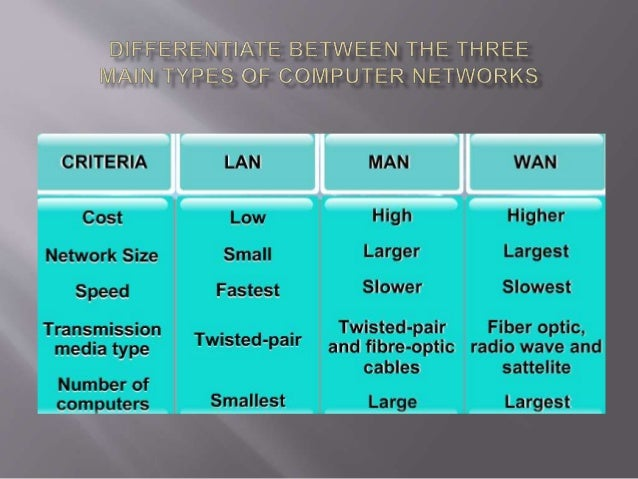 Different types of network