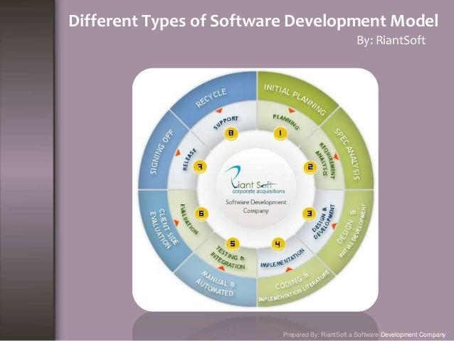 List of software development model and methods different types of software development model by riantsoft prepared by riantsoft a software development list ccuart Image collections