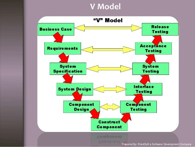 What are the Software Development Models?