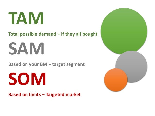 Total Addressable Market (TAM): Value of all of the buyer/seller relationships participating in the market. Served Address...