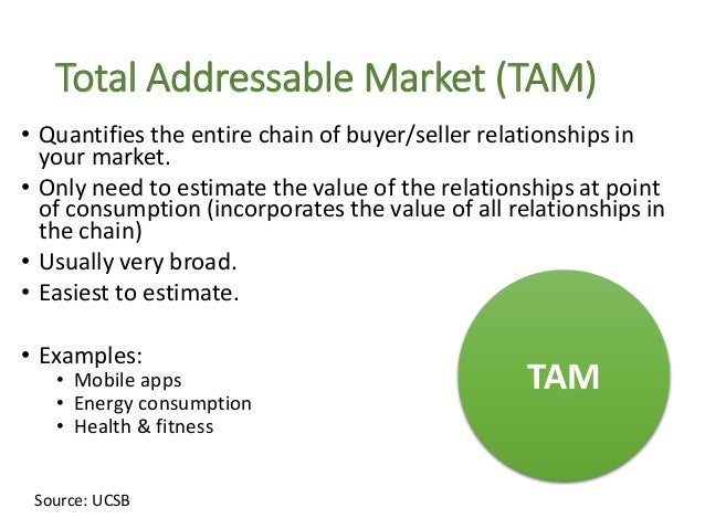Served Addressable Market (SAM) • A value proposition rarely applies to an entire TAM. • Opportunity to sharpen your focus...