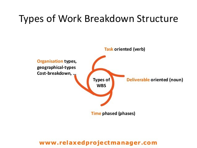 Task oriented (verb) Types of WBS Types of Work Breakdown Structure Deliverable oriented (noun) Time phased (phases) Organ...