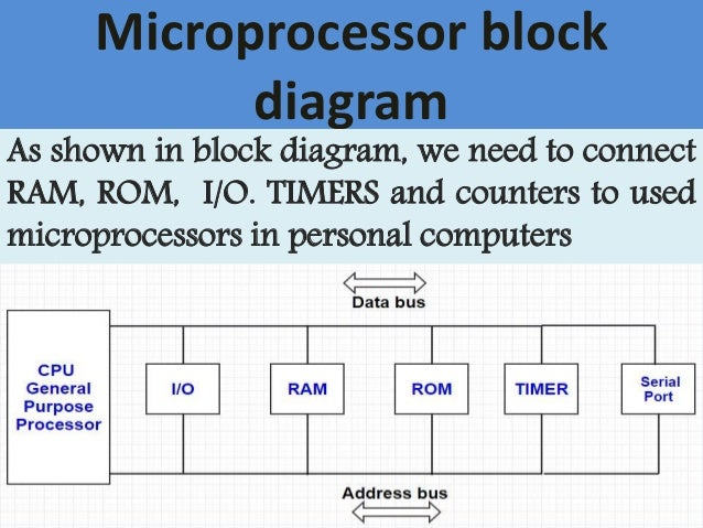 Difference between microprocessor and microcontroller 3 microprocessor block diagram ccuart Images