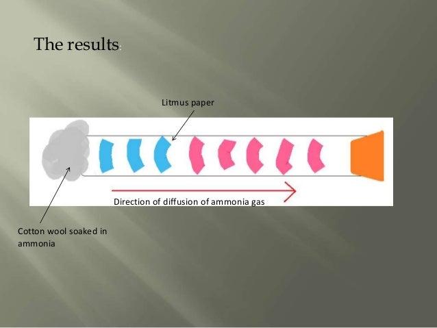 test for ammonia gas using litmus paper