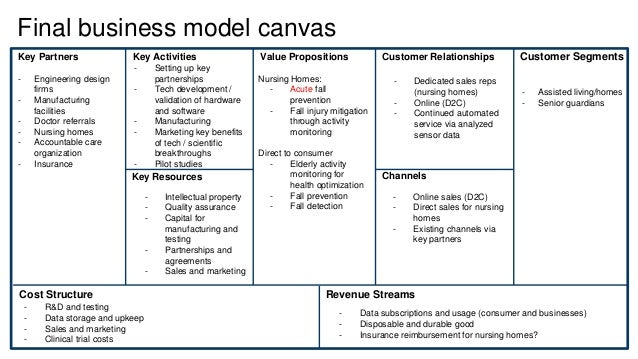 Final business model canvas Key Partners Key Activities Key Resources Value Propositions Customer Relationships Customer S...