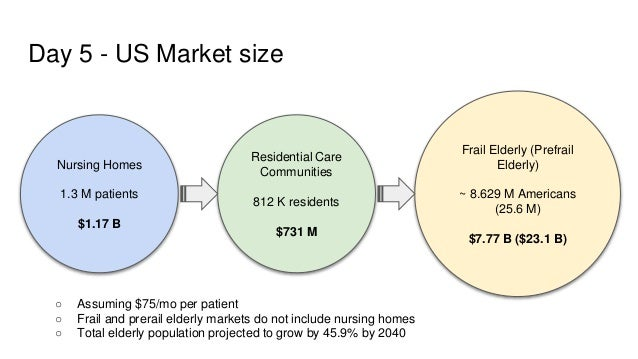 Day 5 - US Market size ○ Assuming $75/mo per patient ○ Frail and prerail elderly markets do not include nursing homes ○ To...