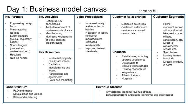 Day 1: Business model canvas Key Partners Key Activities Key Resources Value Propositions Customer Relationships Customer ...