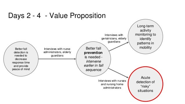 Days 2 - 4 - Value Proposition Better fall detection is needed to decrease response time and provide peace of mind Long-te...