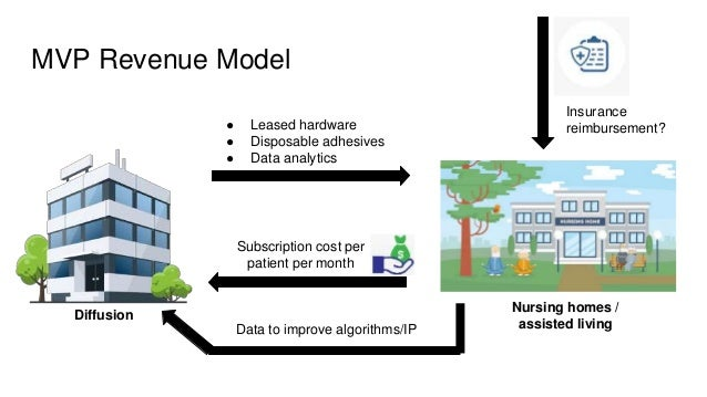 MVP Revenue Model Subscription cost per patient per month Diffusion ● Leased hardware ● Disposable adhesives ● Data analyt...