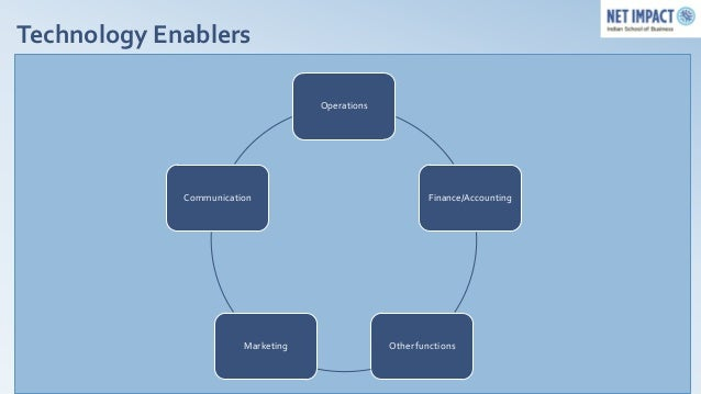Technology Enablers                                    Operations             Communication                               ...