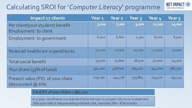 Calculating SROI for 'Computer Literacy' programme            Impact 17 clients                     Year 1       Year 2   ...