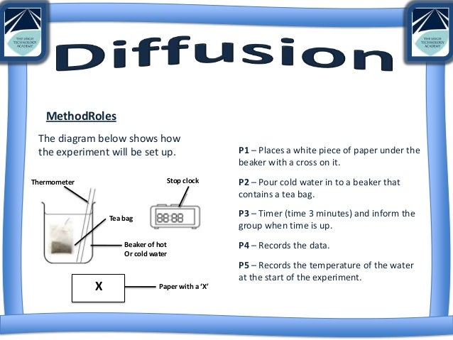 Questions of diffusion