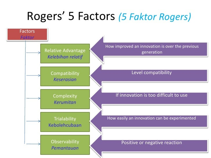 the diffusion of innovation rogers pdf