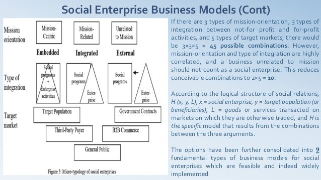 Social Enterprise Business Models (Cont)                     If there are 3 types of mission-orientation, 3 types of      ...