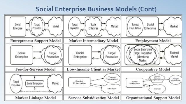 Social Enterprise Business Models (Cont)
