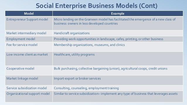 Social Enterprise Business Models (Cont)            Model                                                      ExampleEntr...