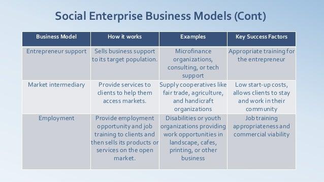 Social Enterprise Business Models (Cont)   Business Model            How it works             Examples            Key Succ...