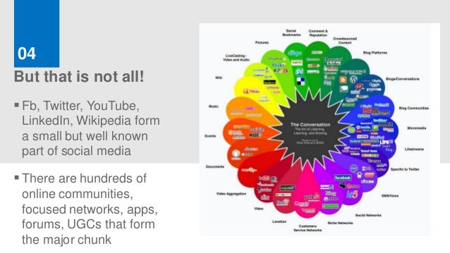 04But that is not all! Fb, Twitter, YouTube, LinkedIn, Wikipedia form a small but well known part of social media There ...