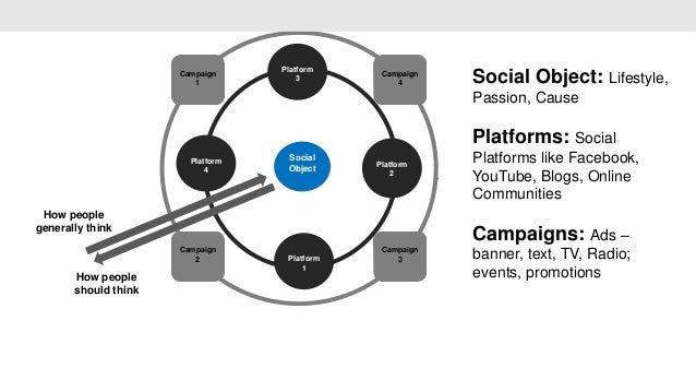 Platform                      Campaign                         1                                       3                  ...