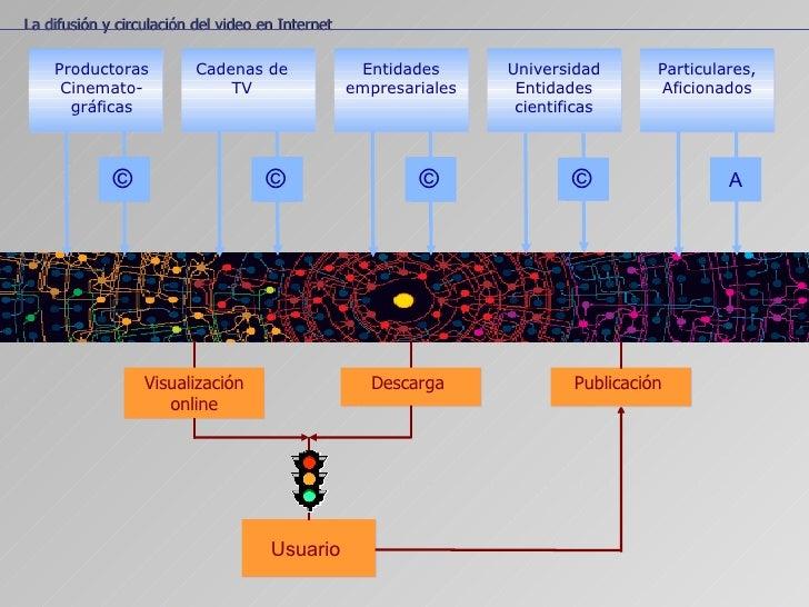 La localización temática Usuario  La difusión y circulación del video en Internet Productoras Cinemato- gráficas © Cadenas...