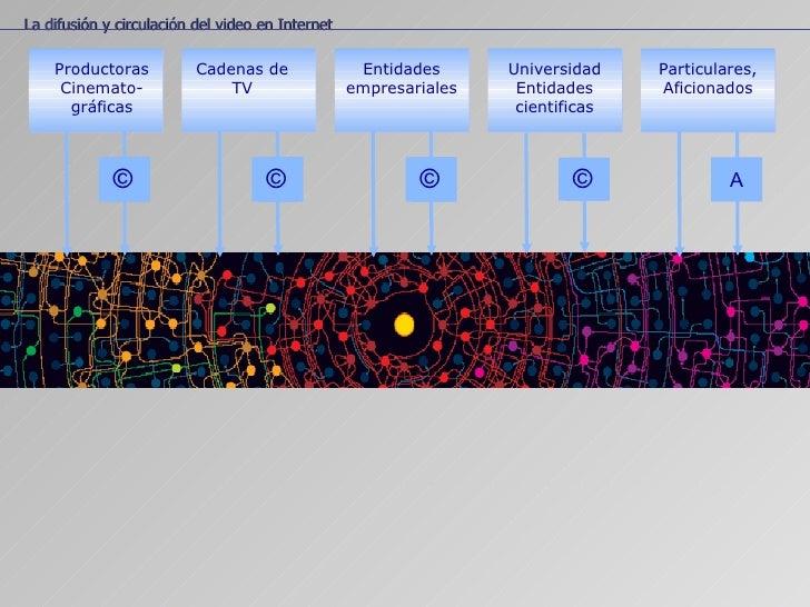 La localización temática La difusión y circulación del video en Internet Productoras Cinemato- gráficas © Cadenas de TV © ...