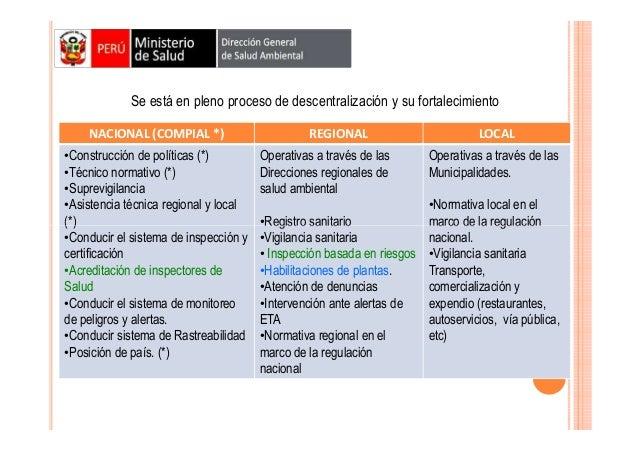 DESCENTRALIZACION Se está en pleno proceso de descentralización y su fortalecimiento NACIONAL (COMPIAL *) •Construcción de...