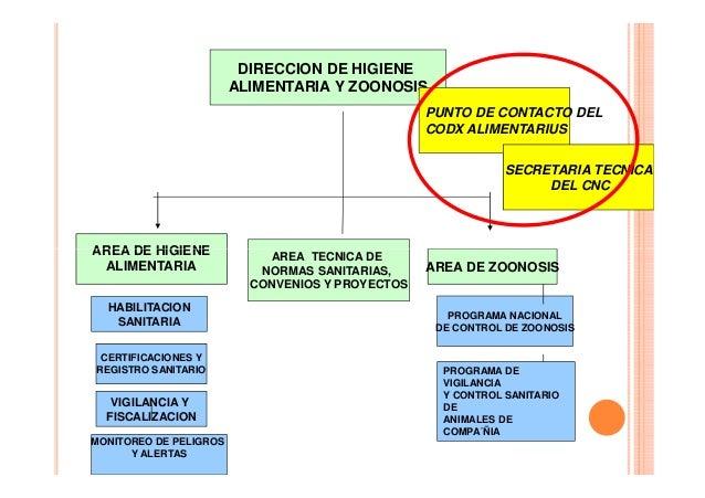 DIRECCION DE HIGIENE ALIMENTARIA Y ZOONOSIS PUNTO DE CONTACTO DEL CODX ALIMENTARIUS SECRETARIA TECNICA DEL CNC  AREA DE HI...