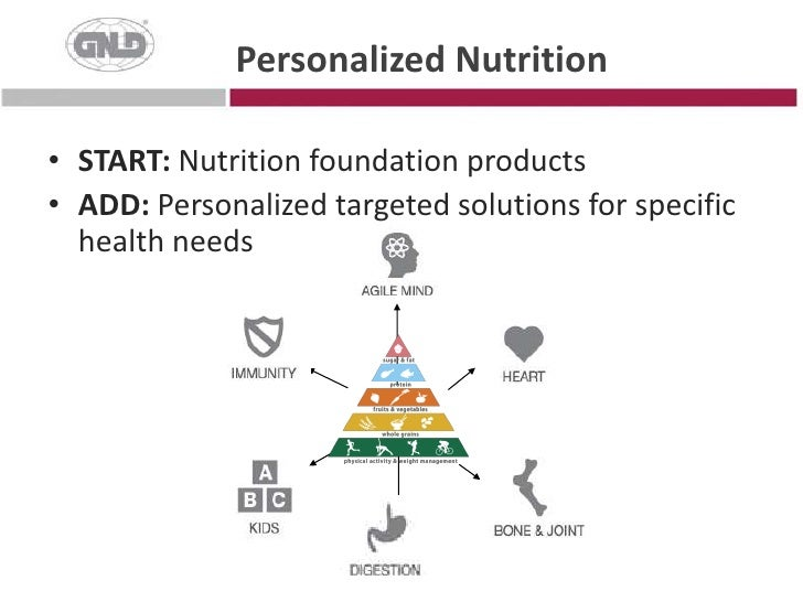 Personalized Nutrition<br />START: Nutrition foundation products<br />ADD: Personalized targeted solutions for specific he...