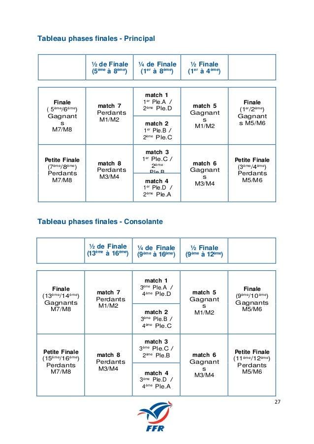 27 Tableau phases finales - Principal ½ de Finale (5ème à 8ème ) ¼ de Finale (1er à 8ème ) ½ Finale (1er à 4ème ) Finale (...