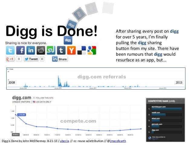 Digg is Done! 2008 2013 digg.com referrals compete.com After sharing every post on digg for over 5 years, I'm finally pull...