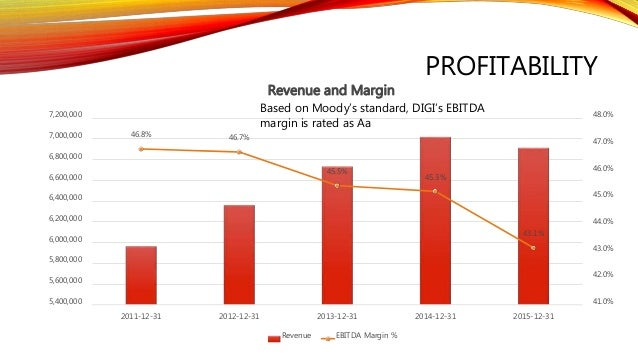 digi analysis Digitiliti inc (digi) stock analysis, 10 years financial analysis, interactive charts, stock valuations, value investing.