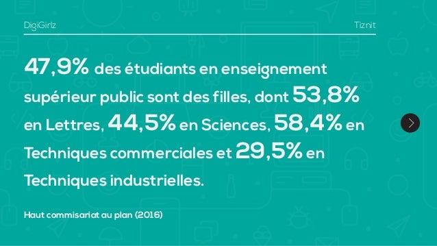 47,9% des étudiants en enseignement supérieur public sont des filles, dont 53,8% en Lettres, 44,5%en Sciences, 58,4%en Tec...