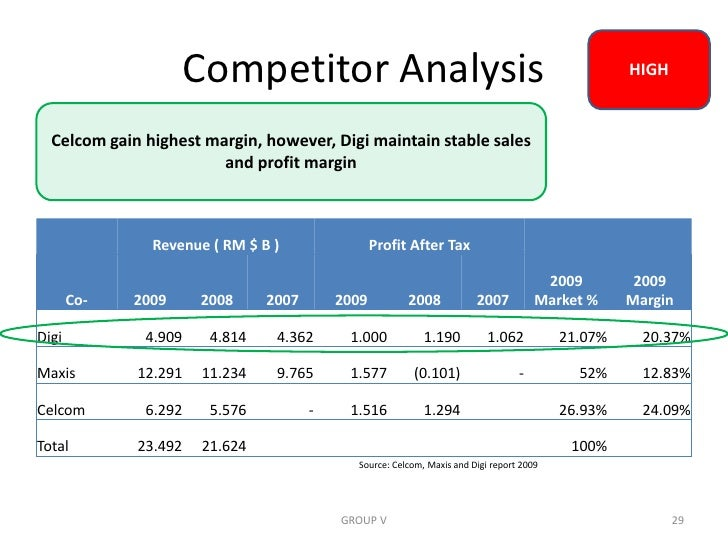 telecommunication industry digi maxis in malaysia porter five force This brief pestle analysis of the telecommunication industry discusses its political, economical, social, technological, legal and environmental factors.