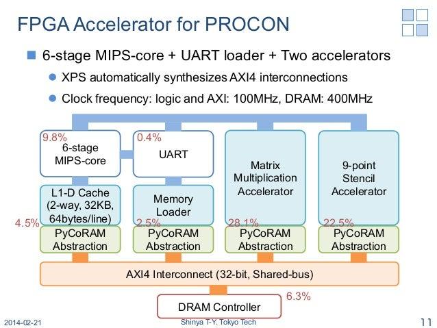 A High Performance Heterogeneous FPGA-based Accelerator with PyCoRAM …