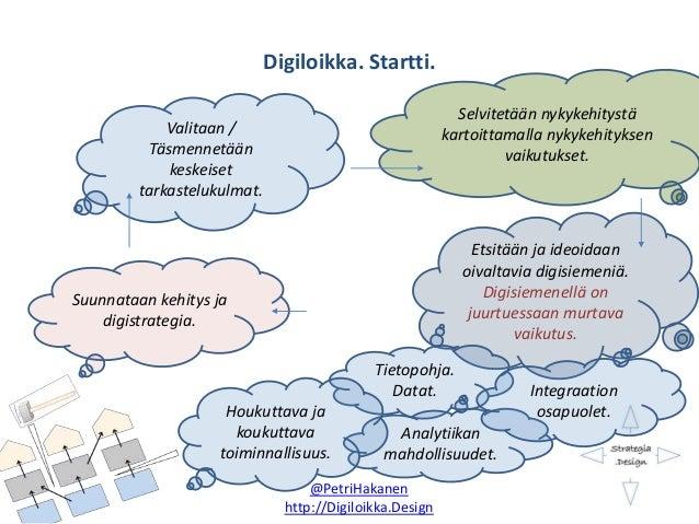 Digiloikka. Startti. @PetriHakanen http://Digiloikka.Design Valitaan / Täsmennetään keskeiset tarkastelukulmat. Selvitetää...