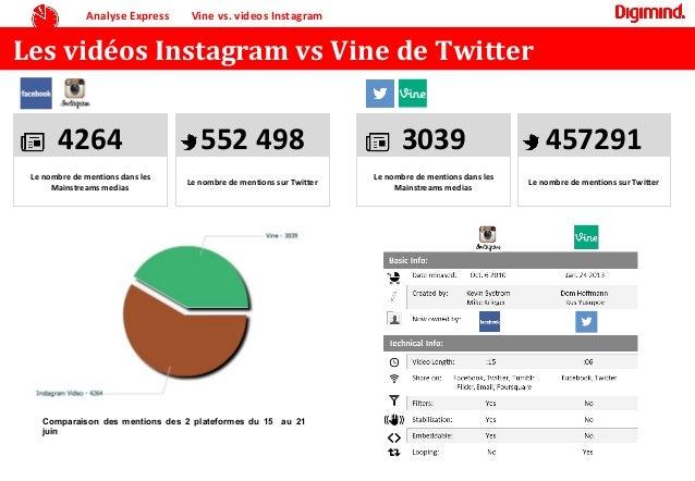 Les vidéos Instagram vs Vine de TwitterAnalyse Express Vine vs. videos Instagram4264Le nombre de mentions dans lesMainstre...