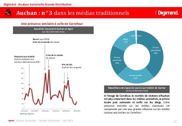 Analyse sectorielle grande distribution 2013 - Report de paiement de 3 mois par cb ...