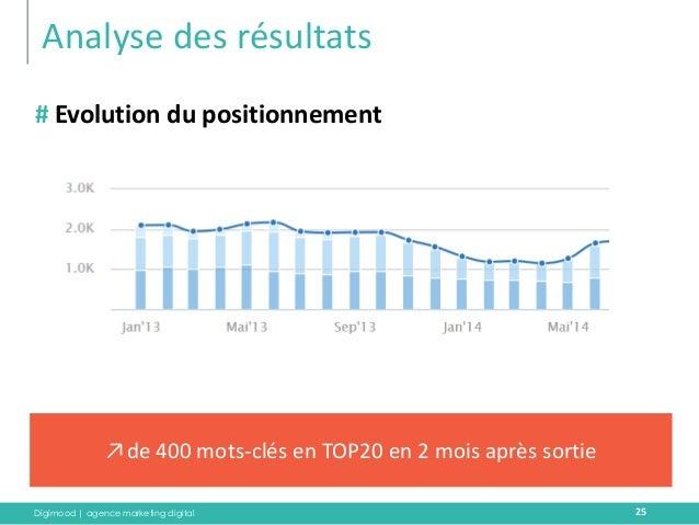 Digimood | agence marketing digital  Analyse des résultats  25  # Evolution du positionnement  ↗de 400 mots-clés en TOP20 ...