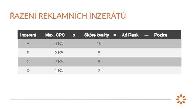 Inzerent Max. CPC x Skóre kvality = Ad Rank → Pozice A B C D 3 Kč 2 Kč 2 Kč 4 Kč 10 8 6 2 30 16 12 8 1. 2. 3. 4. ŘAZENÍ RE...