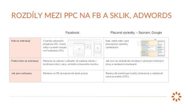 Facebook Placené výsledky – Seznam, Google Kde se zobrazují V kanálu vybraných příspěvků (PC, mobil) nebo v pravém sloupci...