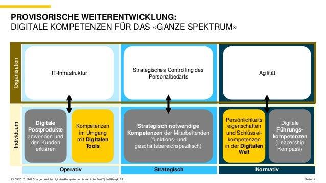 NormativStrategischOperativ Seite 1413.09.2017 | Skill Change: Welche digitalen Kompetenzen braucht die Post? | Joël Krapf...
